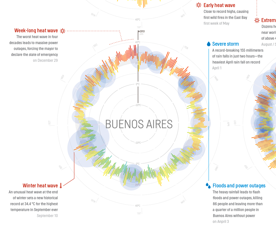 Buenos Aires Argentina Climate And Weather Buenos Aires Argentina