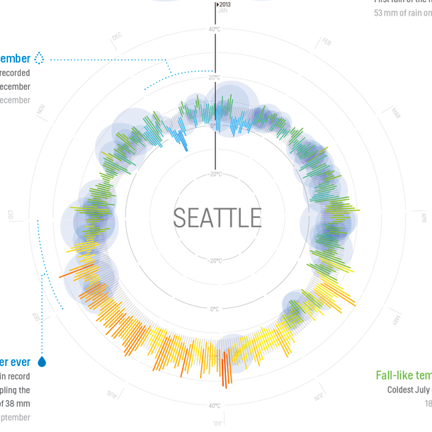 Weather radials poster by raureif seattle usa ccuart Images